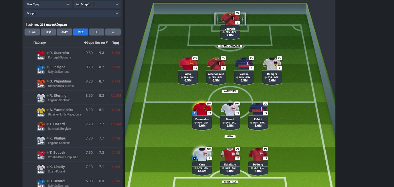 Euro 2020: Το χρηματιστήριο του Fantasy και τα πουλέν του Football Manager